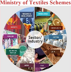 Ministry of Textile Recruitment Notification Updates